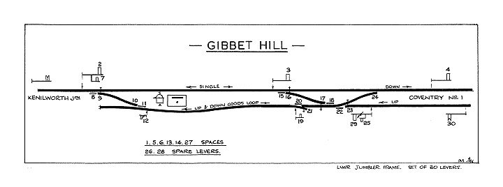 Map of Signal Record Society's diagram of Gibbet Hill Signal Cabin's track layout showing the loop line